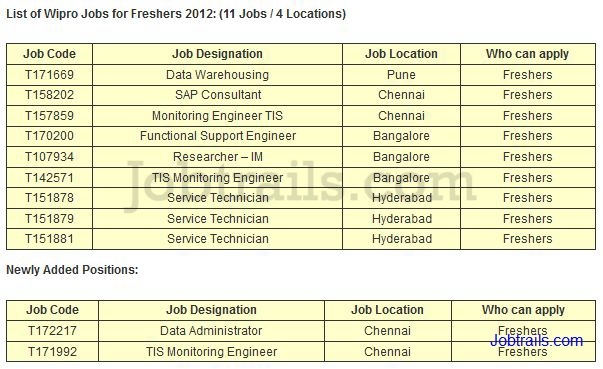 Wipro New Updated Job List